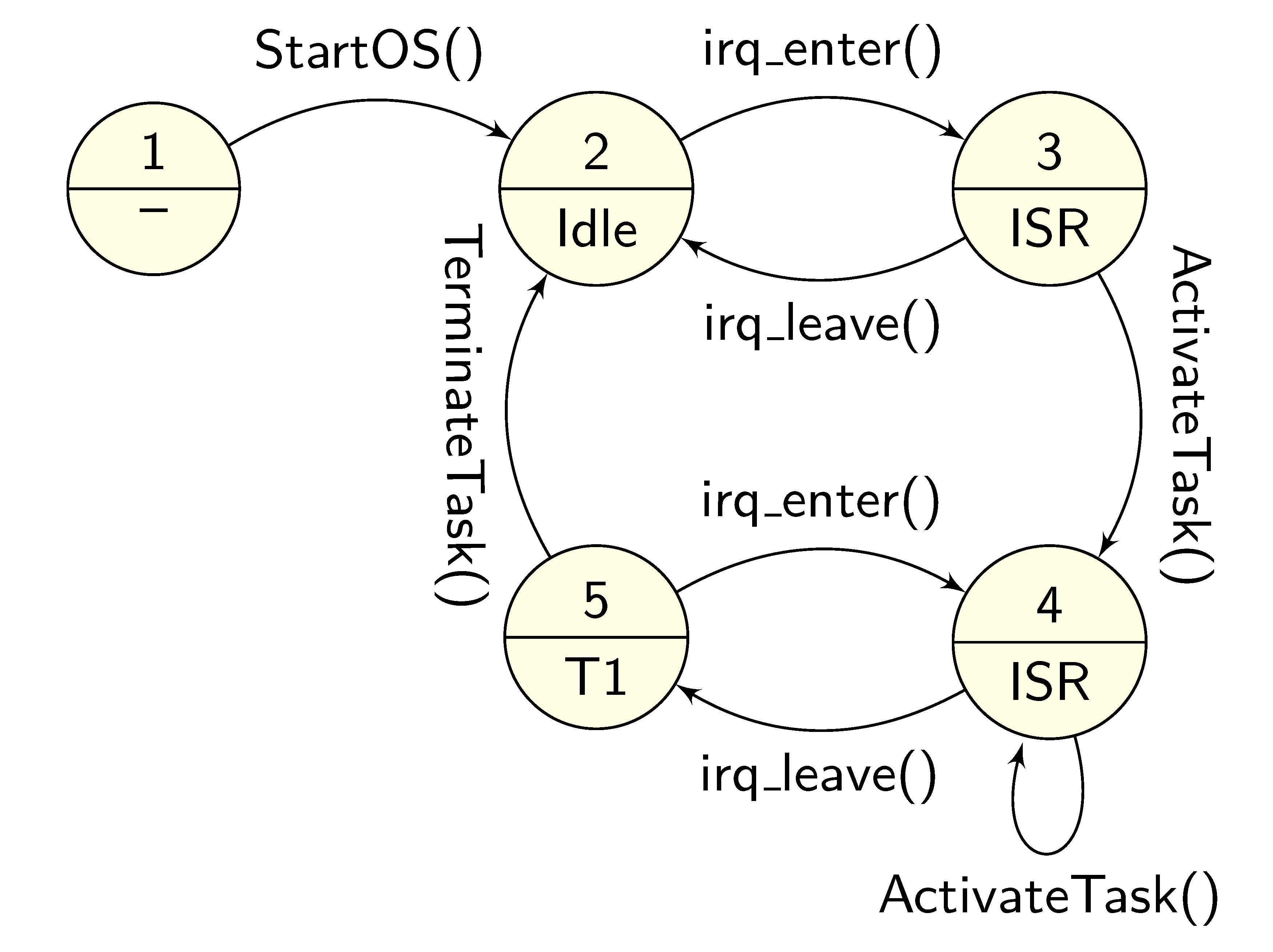 A system state machine: states are operating system states, transitions are triggered with system calls
