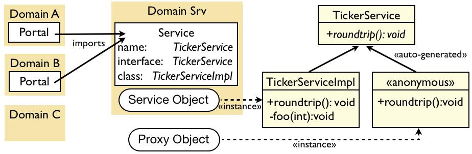 Inter Domain Communication